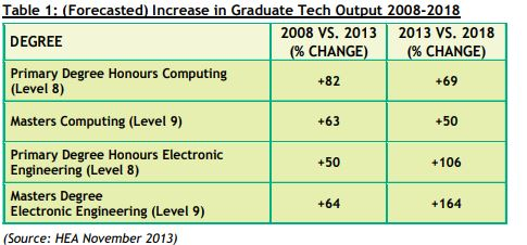 Exceptional opportunities for Electronic Engineers in Ireland